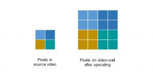 SignStix Video Wall Upscaling